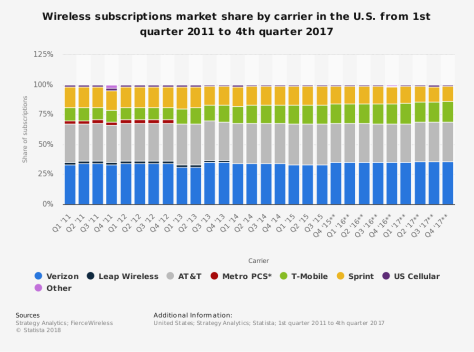 statistic_id199359_wireless-carrier-operator-subscriber-share-in-the-us-2011-2017